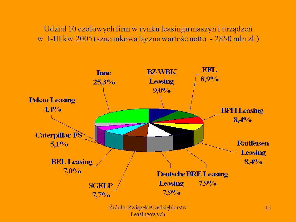 Źródło: Związek Przedsiębiorstw Leasingowych 12 Udział 10 czołowych firm w rynku leasingu maszyn i urządzeń w I-III kw.2005 (szacunkowa łączna wartość netto - 2850 mln zł.)