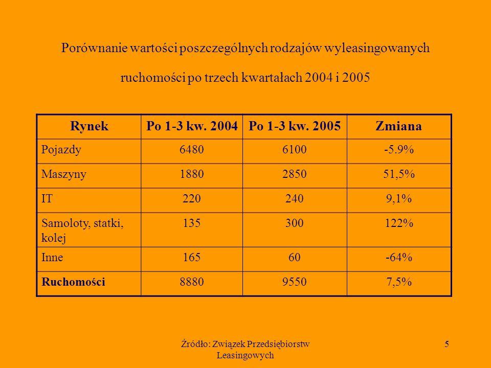 Źródło: Związek Przedsiębiorstw Leasingowych 5 Porównanie wartości poszczególnych rodzajów wyleasingowanych ruchomości po trzech kwartałach 2004 i 2005 RynekPo 1-3 kw.
