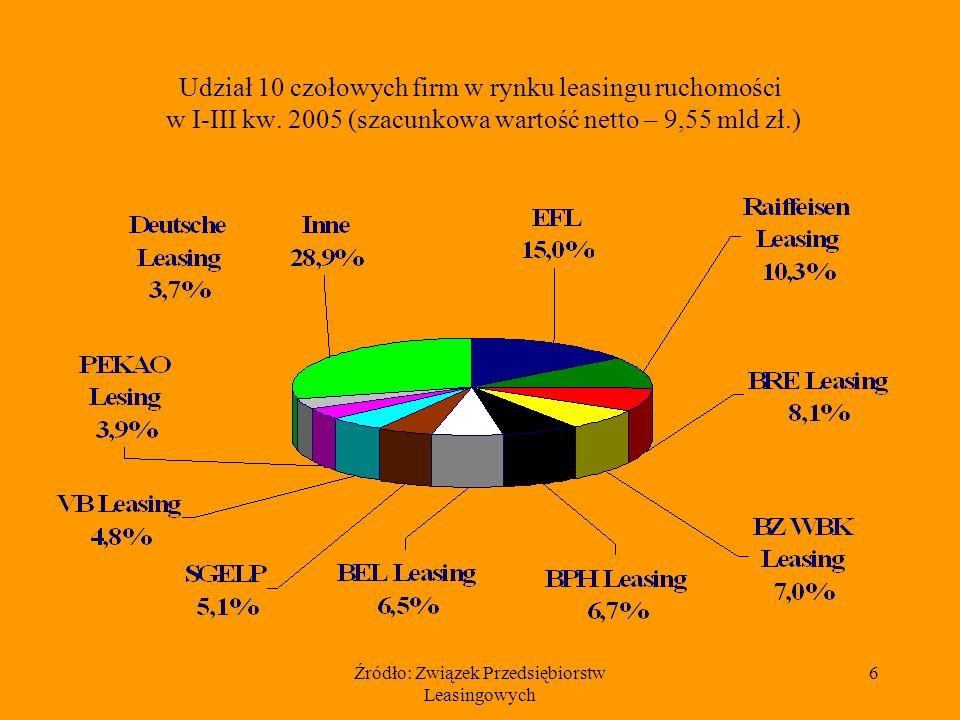 Źródło: Związek Przedsiębiorstw Leasingowych 6 Udział 10 czołowych firm w rynku leasingu ruchomości w I-III kw.