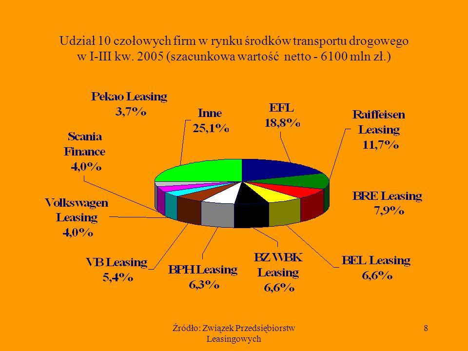 Źródło: Związek Przedsiębiorstw Leasingowych 8 Udział 10 czołowych firm w rynku środków transportu drogowego w I-III kw.