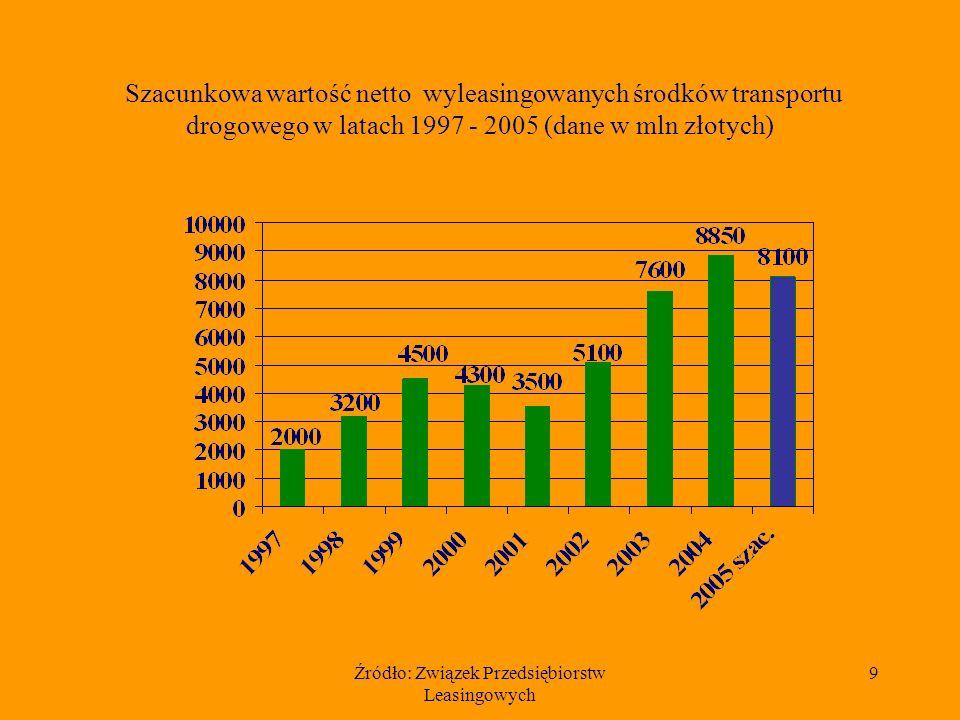 Źródło: Związek Przedsiębiorstw Leasingowych 9 Szacunkowa wartość netto wyleasingowanych środków transportu drogowego w latach 1997 - 2005 (dane w mln złotych)