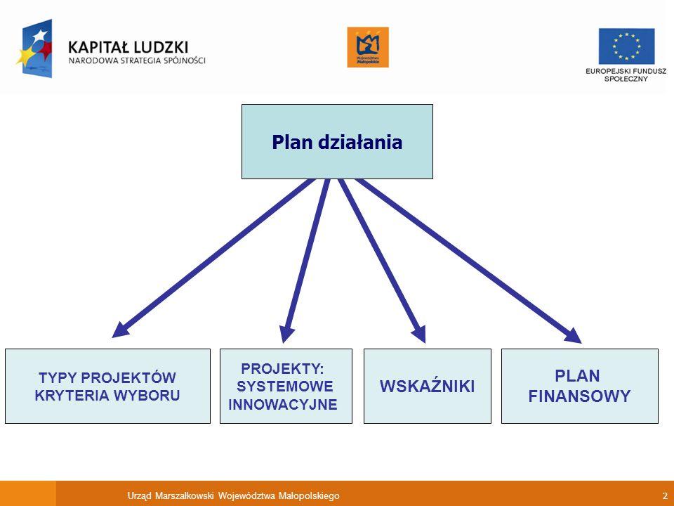 Urząd Marszałkowski Województwa Małopolskiego 2 TYPY PROJEKTÓW KRYTERIA WYBORU PROJEKTY: SYSTEMOWE INNOWACYJNE WSKAŹNIKI PLAN FINANSOWY Plan działania