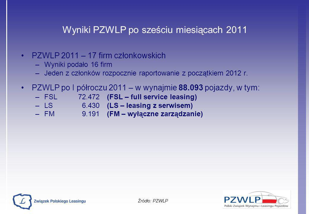Wyniki PZWLP po sześciu miesiącach 2011 PZWLP 2011 – 17 firm członkowskich –Wyniki podało 16 firm –Jeden z członków rozpocznie raportowanie z początki