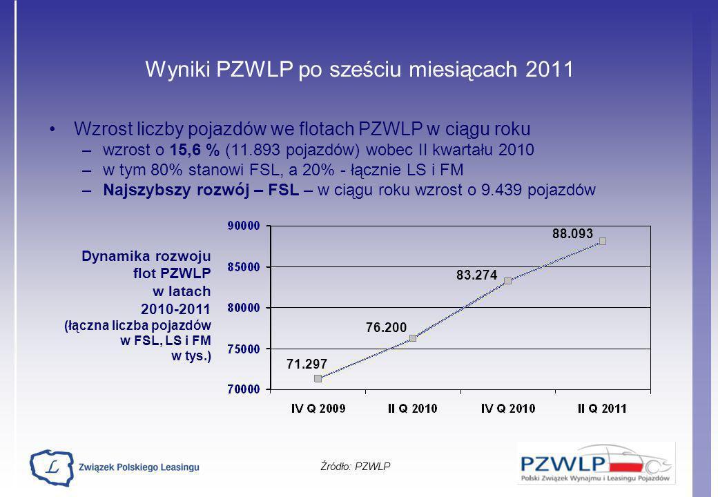 Wyniki PZWLP po sześciu miesiącach 2011 Wzrost liczby pojazdów we flotach PZWLP w ciągu roku –wzrost o 15,6 % (11.893 pojazdów) wobec II kwartału 2010