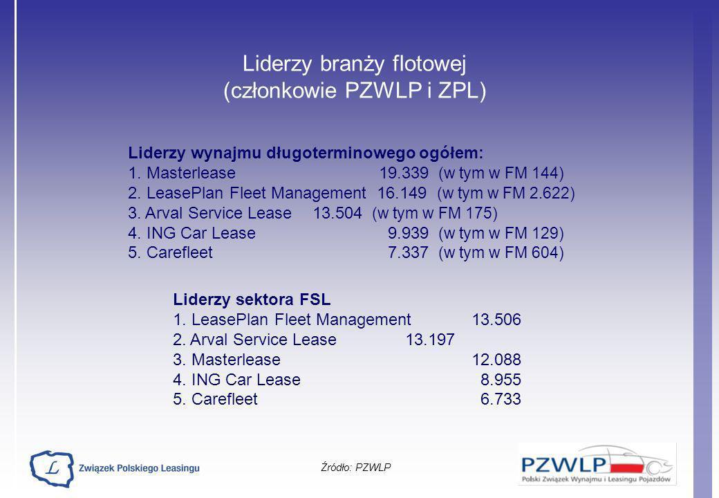 Liderzy branży flotowej (członkowie PZWLP i ZPL) Źródło: PZWLP Liderzy wynajmu długoterminowego ogółem: 1. Masterlease 19.339 (w tym w FM 144) 2. Leas