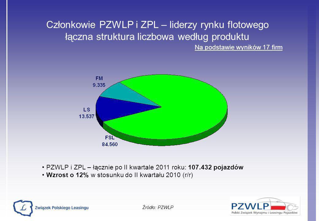Członkowie PZWLP i ZPL – liderzy rynku flotowego łączna struktura liczbowa według produktu Źródło: PZWLP Na podstawie wyników 17 firm PZWLP i ZPL – łą