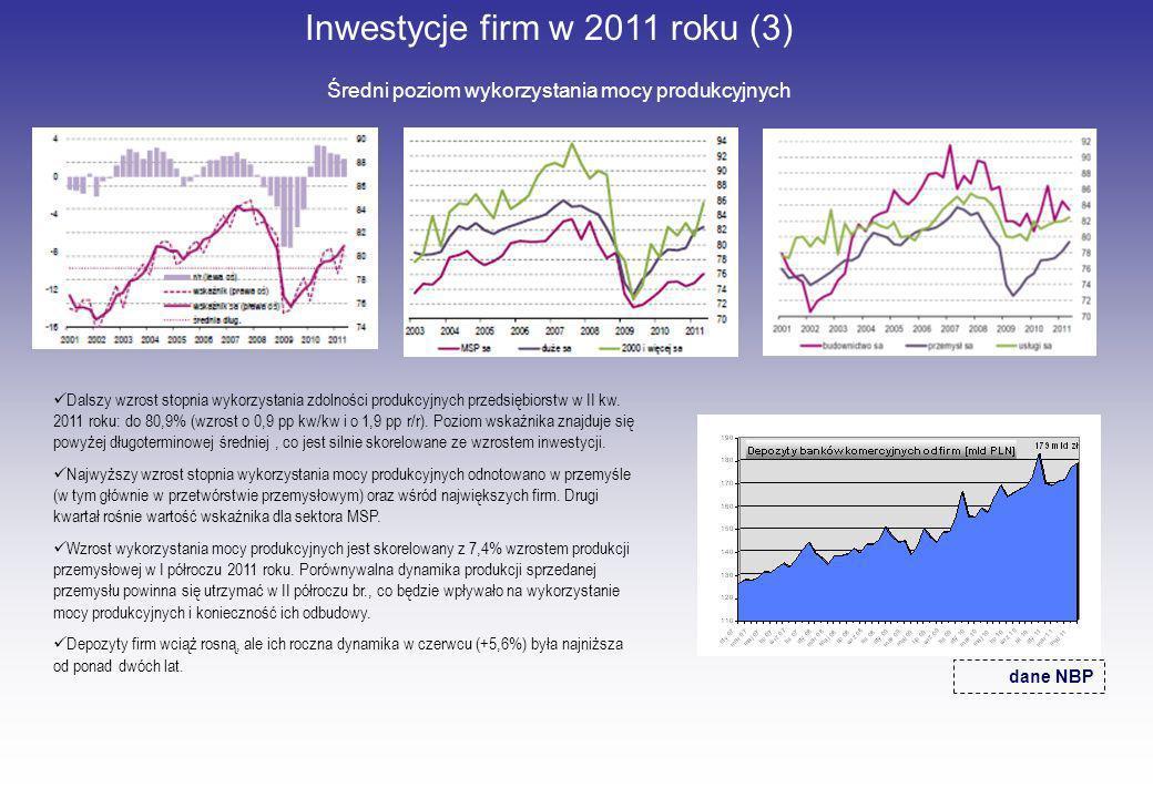 Inwestycje firm w 2011 roku (3) Średni poziom wykorzystania mocy produkcyjnych dane NBP Dalszy wzrost stopnia wykorzystania zdolności produkcyjnych pr