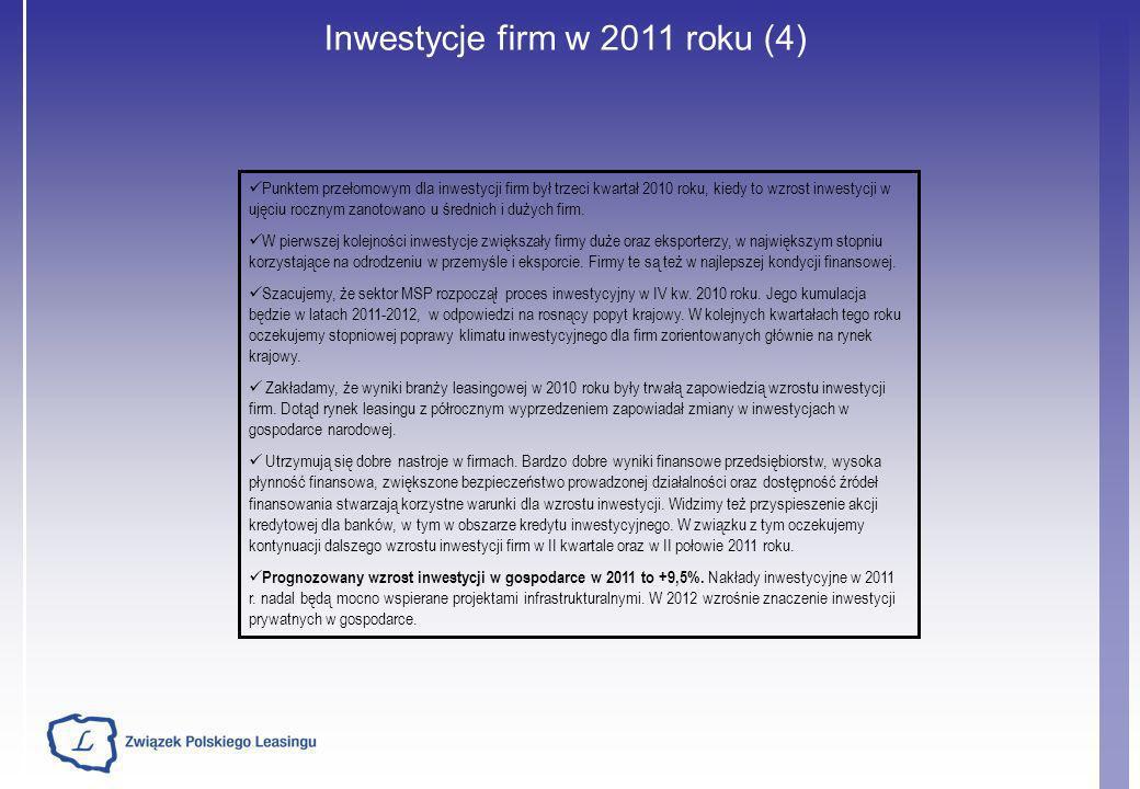 Inwestycje firm w 2011 roku (4) Punktem przełomowym dla inwestycji firm był trzeci kwartał 2010 roku, kiedy to wzrost inwestycji w ujęciu rocznym zano
