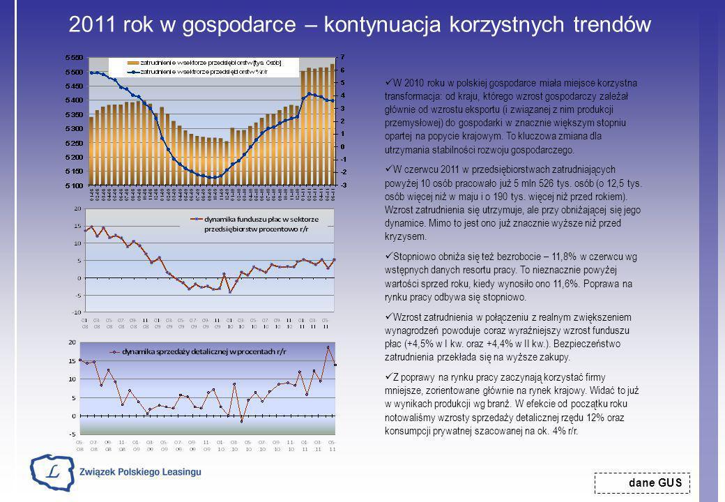 2011 rok w gospodarce – kontynuacja korzystnych trendów dane GUS W 2010 roku w polskiej gospodarce miała miejsce korzystna transformacja: od kraju, kt