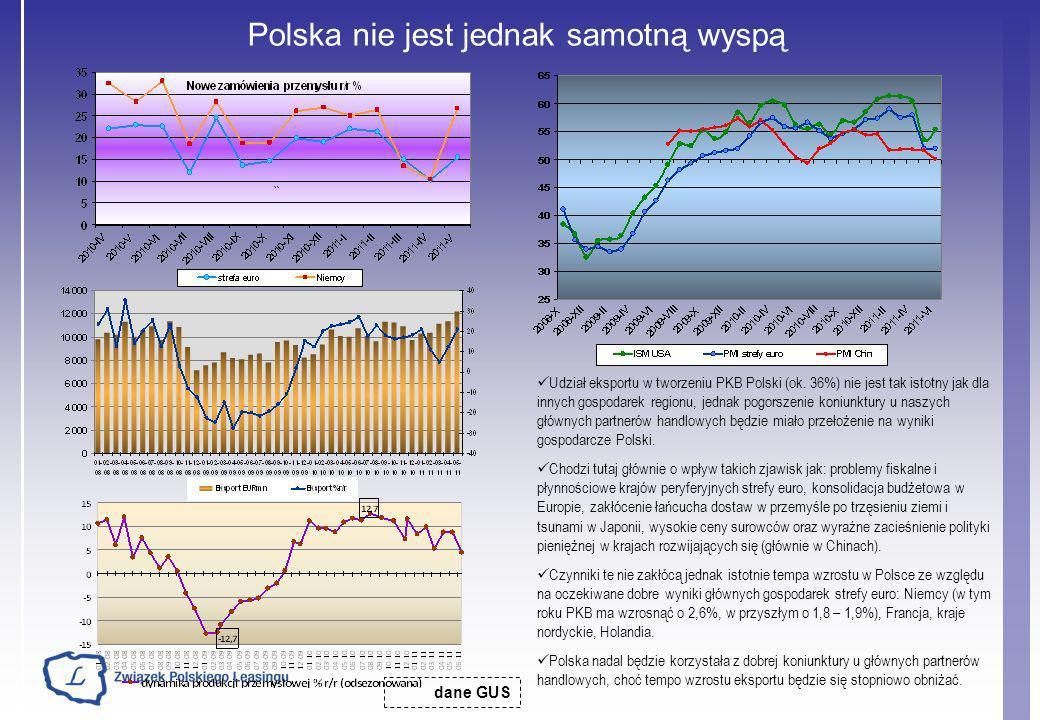 Polska nie jest jednak samotną wyspą dane GUS Udział eksportu w tworzeniu PKB Polski (ok. 36%) nie jest tak istotny jak dla innych gospodarek regionu,