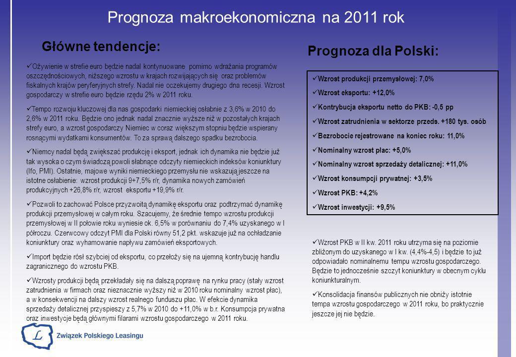Prognoza makroekonomiczna na 2011 rok Ożywienie w strefie euro będzie nadal kontynuowane pomimo wdrażania programów oszczędnościowych, niższego wzrost