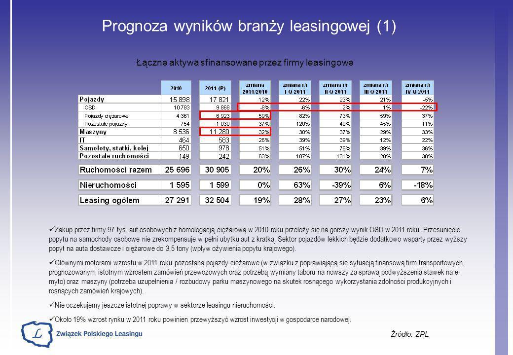 Prognoza wyników branży leasingowej (1) Źródło: ZPL Łączne aktywa sfinansowane przez firmy leasingowe Zakup przez firmy 97 tys. aut osobowych z homolo