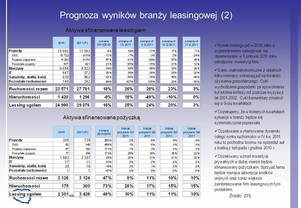Prognoza wyników branży leasingowej (2) Źródło: ZPL Rynek leasingu już w 2010 roku z wyprzedzeniem zareagował na obserwowane w II połowie 2011 roku od