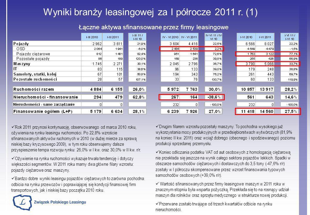 Wyniki branży leasingowej za I półrocze 2011 r. (1) Łączne aktywa sfinansowane przez firmy leasingowe Drugim filarem wzrostu pozostały maszyny. To poc