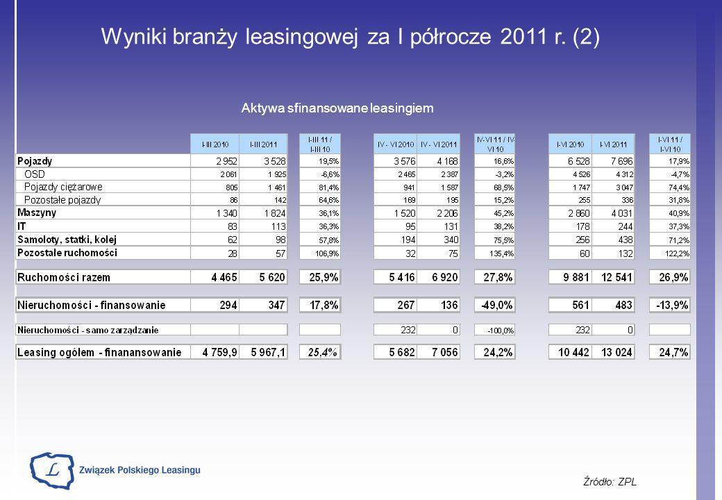 Wyniki branży leasingowej za I półrocze 2011 r. (2) Źródło: ZPL Aktywa sfinansowane leasingiem