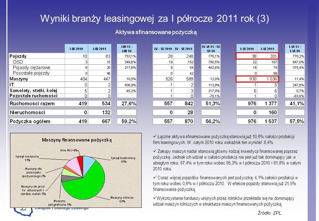 Wyniki branży leasingowej za I półrocze 2011 rok (3) Źródło: ZPL Aktywa sfinansowane pożyczką Łączne aktywa sfinansowane pożyczką stanowią już 10,6% c