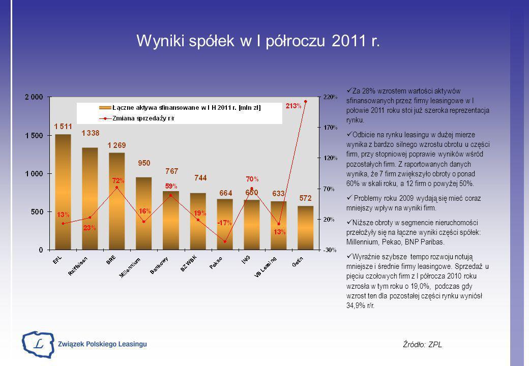 Wyniki spółek w I półroczu 2011 r. Źródło: ZPL Za 28% wzrostem wartości aktywów sfinansowanych przez firmy leasingowe w I połowie 2011 roku stoi już s