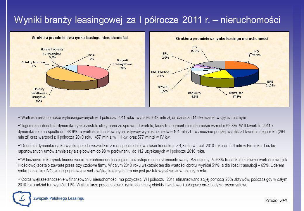 Wyniki branży leasingowej za I półrocze 2011 r. – nieruchomości Źródło: ZPL Wartość nieruchomości wyleasingowanych w I półroczu 2011 roku wyniosła 643