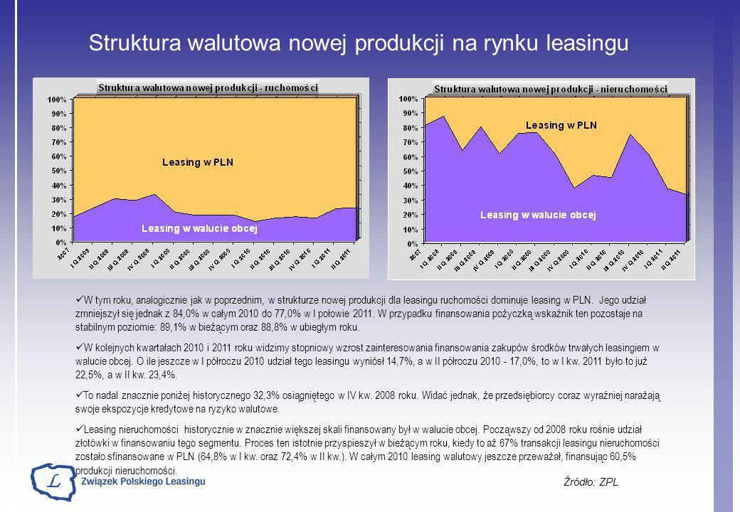 Struktura walutowa nowej produkcji na rynku leasingu Źródło: ZPL W tym roku, analogicznie jak w poprzednim, w strukturze nowej produkcji dla leasingu