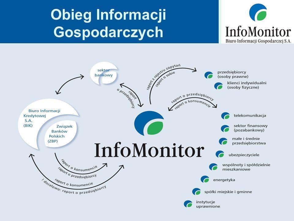 Obieg Informacji Gospodarczych