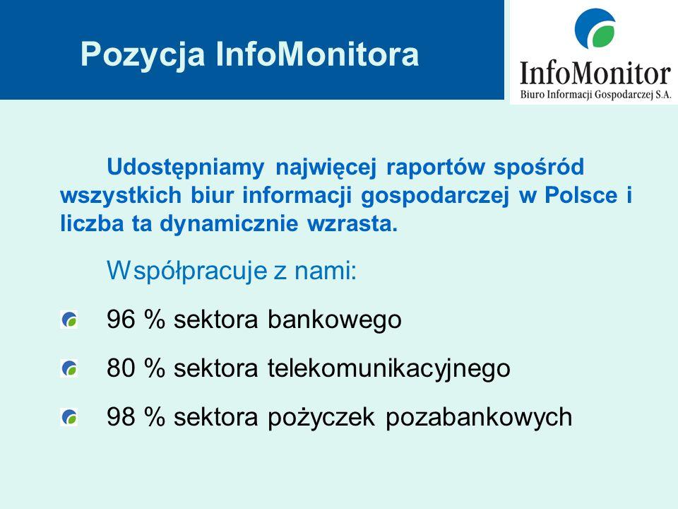 Pozycja InfoMonitora Udostępniamy najwięcej raportów spośród wszystkich biur informacji gospodarczej w Polsce i liczba ta dynamicznie wzrasta.