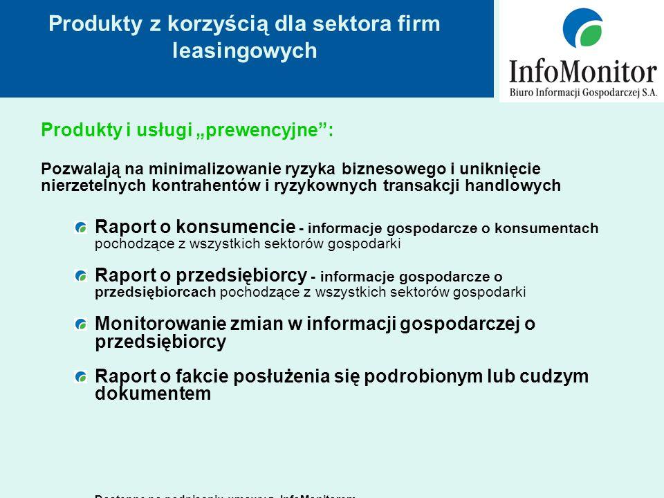 Produkty z korzyścią dla sektora firm leasingowych Produkty i usługi prewencyjne: Pozwalają na minimalizowanie ryzyka biznesowego i uniknięcie nierzetelnych kontrahentów i ryzykownych transakcji handlowych Raport o konsumencie - informacje gospodarcze o konsumentach pochodzące z wszystkich sektorów gospodarki Raport o przedsiębiorcy - informacje gospodarcze o przedsiębiorcach pochodzące z wszystkich sektorów gospodarki Monitorowanie zmian w informacji gospodarczej o przedsiębiorcy Raport o fakcie posłużenia się podrobionym lub cudzym dokumentem Dostępne po podpisaniu umowy z InfoMonitorem