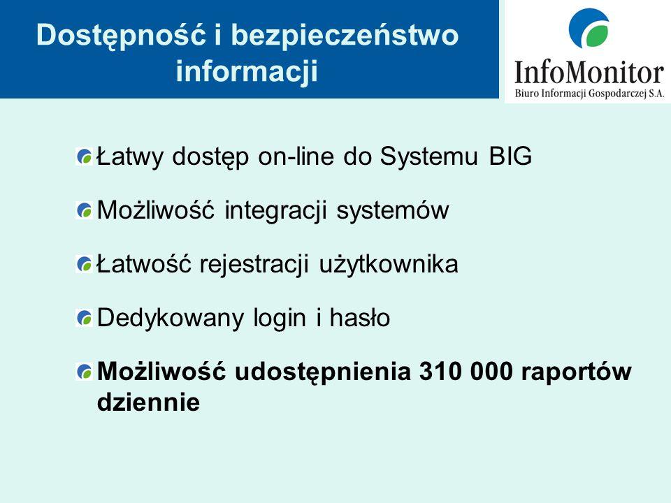 Dostępność i bezpieczeństwo informacji Łatwy dostęp on-line do Systemu BIG Możliwość integracji systemów Łatwość rejestracji użytkownika Dedykowany login i hasło Możliwość udostępnienia 310 000 raportów dziennie