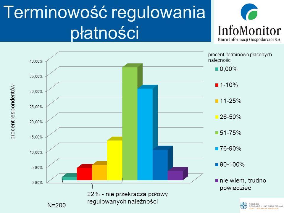 Terminowość regulowania płatności N=200 22% - nie przekracza połowy regulowanych należności