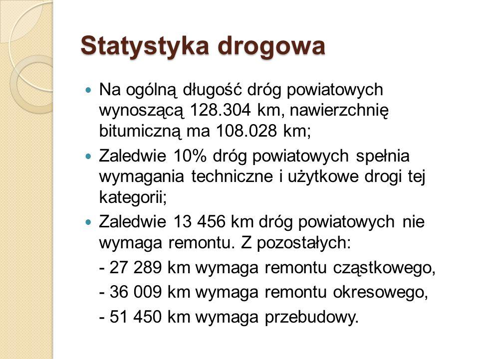 Statystyka drogowa Na ogólną długość dróg powiatowych wynoszącą 128.304 km, nawierzchnię bitumiczną ma 108.028 km; Zaledwie 10% dróg powiatowych spełn