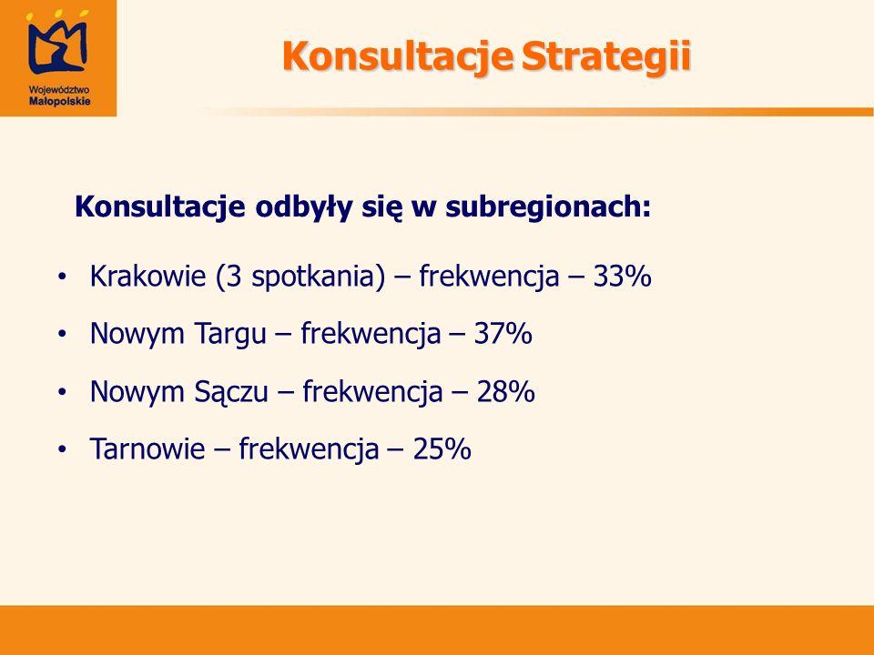 Konsultacje Strategii Krakowie (3 spotkania) – frekwencja – 33% Nowym Targu – frekwencja – 37% Nowym Sączu – frekwencja – 28% Tarnowie – frekwencja –