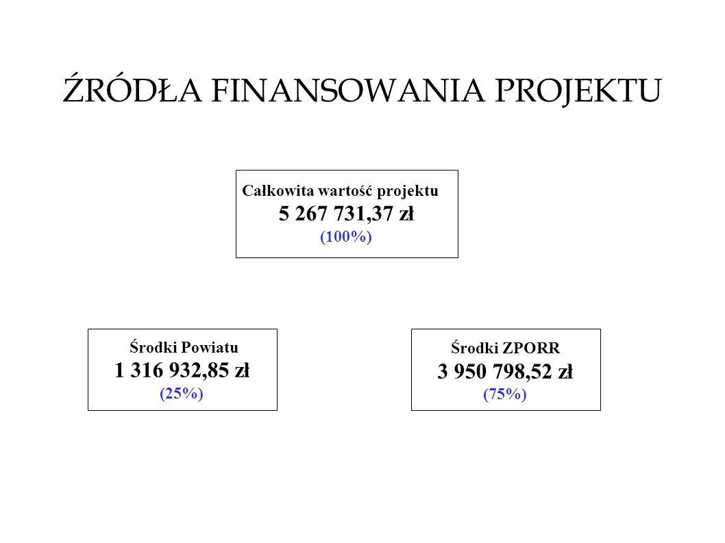 ŹRÓDŁA FINANSOWANIA PROJEKTU Całkowita wartość projektu 5 267 731,37 zł (100%) Środki Powiatu 1 316 932,85 zł (25%) Środki ZPORR 3 950 798,52 zł (75%)