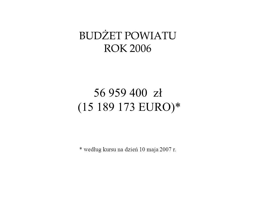 BUDŻET POWIATU ROK 2006 56 959 400 zł (15 189 173 EURO)* * według kursu na dzień 10 maja 2007 r.
