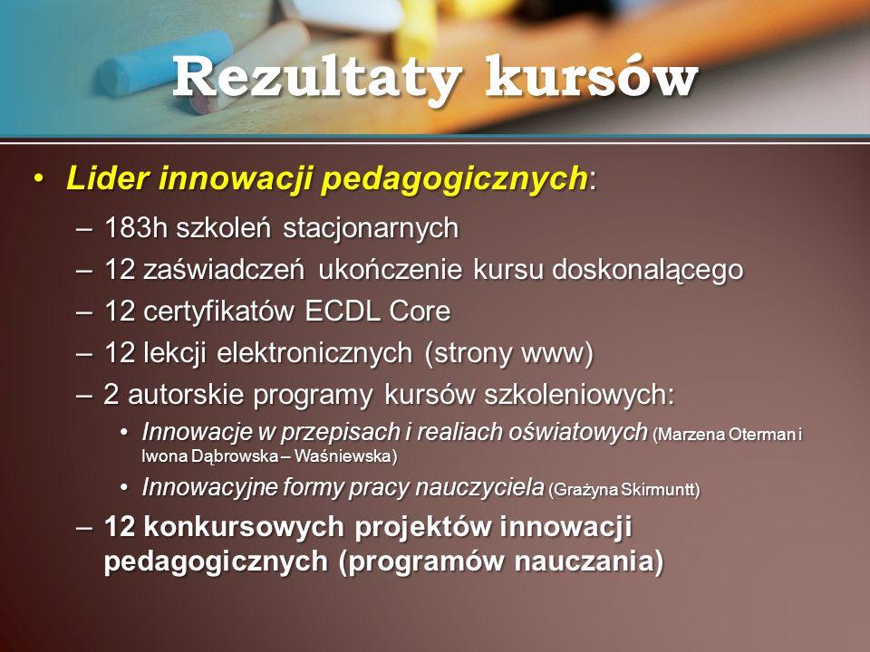Lider innowacji pedagogicznych:Lider innowacji pedagogicznych: –183h szkoleń stacjonarnych –12 zaświadczeń ukończenie kursu doskonalącego –12 certyfik