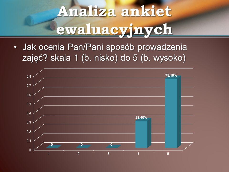 Jak ocenia Pan/Pani sposób prowadzenia zajęć? skala 1 (b. nisko) do 5 (b. wysoko)Jak ocenia Pan/Pani sposób prowadzenia zajęć? skala 1 (b. nisko) do 5