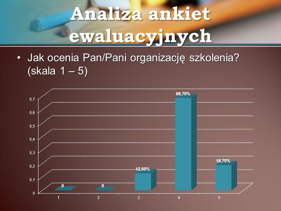 Jak ocenia Pan/Pani organizację szkolenia? (skala 1 – 5)Jak ocenia Pan/Pani organizację szkolenia? (skala 1 – 5) Analiza ankiet ewaluacyjnych