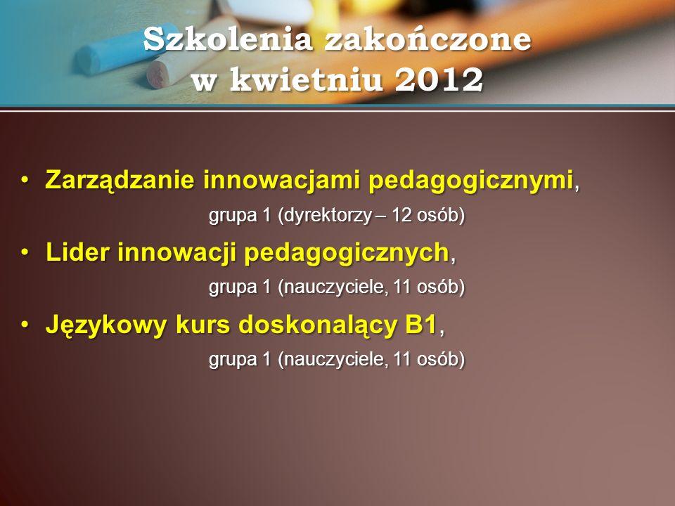 Szkolenia stacjonarne (w CKPiU)Szkolenia stacjonarne (w CKPiU) –27 h – Szkolna współpraca międzynarodowa (prowadzący: Mirosław Mendecki, dyrektor Zespołu Szkół nr 10) –Współpraca międzynarodowa miasta i regionu (9h) –Unijne programy współpracy międzynarodowej szkół (9h) –Możliwości doskonalenia zawodowego n-li/n-lek w ramach programów unijnych (9h) –27 h – Menadżer innowacji pedagogicznych (prowadząca: Beata Florek, WODN w Łodzi) –Działalność innowacyjna w świetle przepisów oświatowych (9h) –Innowacyjne zarządzanie szkołą w świetle trendów współczesnej edukacji (9h) –Praktyczne aspekty innowacji pedagogicznych (9h) Zarządzanie innowacjami pedagogicznymi