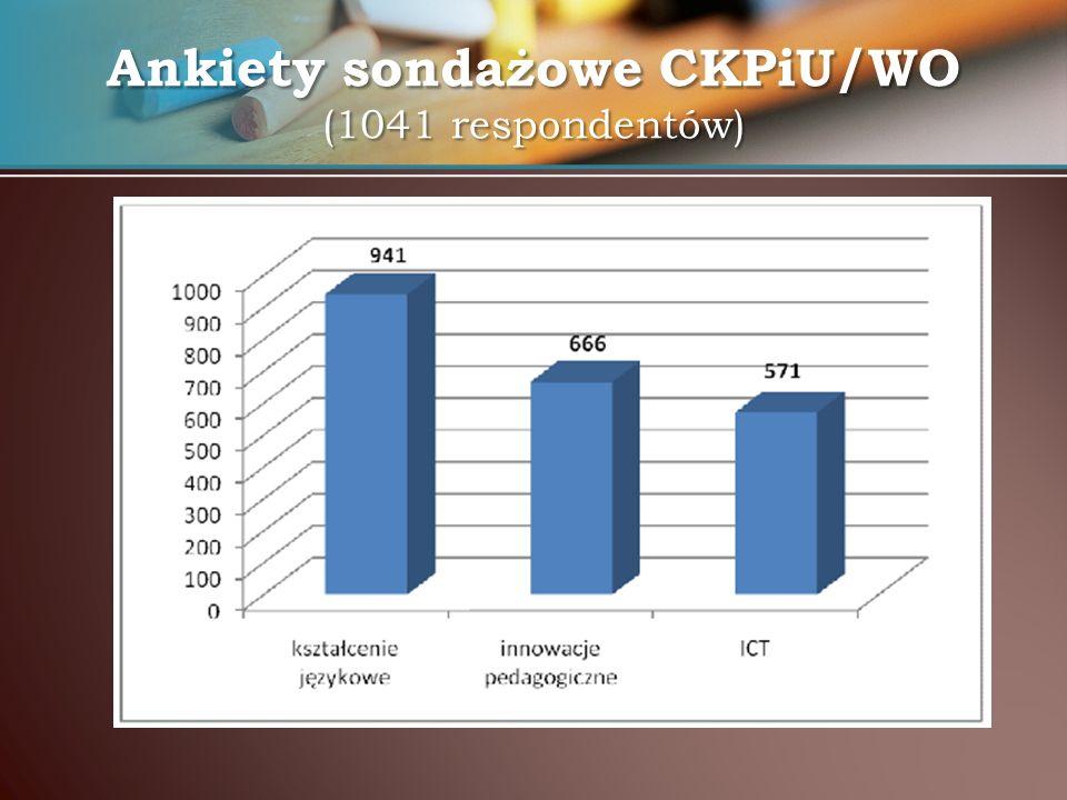 Ankiety sondażowe CKPiU/WO (1041 respondentów)