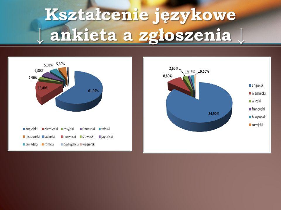 Kształcenie językowe ankieta a zgłoszenia Kształcenie językowe ankieta a zgłoszenia