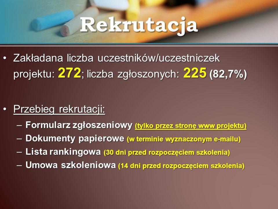 Zakładana liczba uczestników/uczestniczek projektu: 272 ; liczba zgłoszonych: 225 (82,7%)Zakładana liczba uczestników/uczestniczek projektu: 272 ; lic