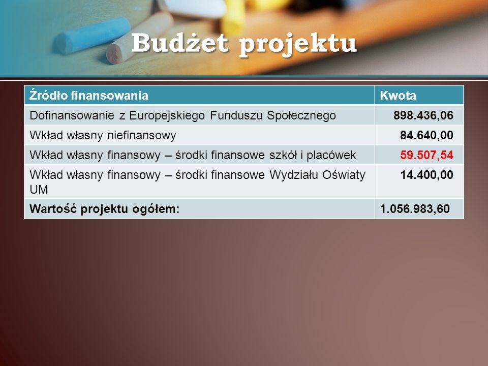 Źródło finansowaniaKwota Dofinansowanie z Europejskiego Funduszu Społecznego 898.436,06 Wkład własny niefinansowy 84.640,00 Wkład własny finansowy – ś