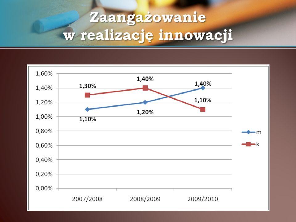 Adres strony www.innowacyjna-edukacja.zabrze.pl (formularz opisu projektu)