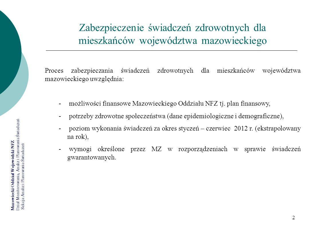 Mazowiecki Oddział Wojewódzki NFZ Dział Monitorowania, Analiz i Planowania Świadczeń Sekcja Analiz i Planowania Świadczeń 2 Zabezpieczenie świadczeń z