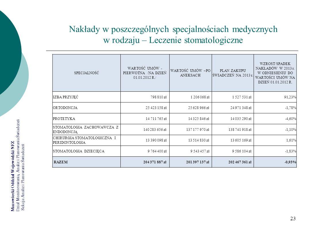 Mazowiecki Oddział Wojewódzki NFZ Dział Monitorowania, Analiz i Planowania Świadczeń Sekcja Analiz i Planowania Świadczeń 23 Nakłady w poszczególnych