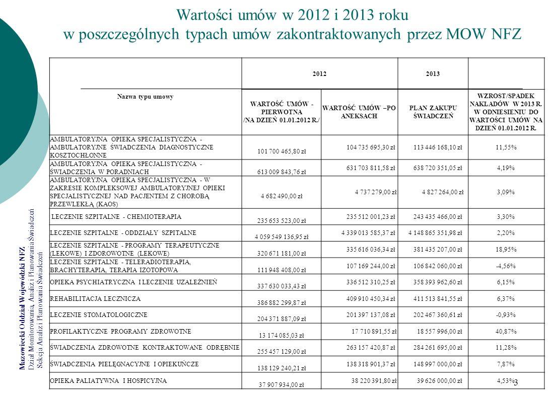 Mazowiecki Oddział Wojewódzki NFZ Dział Monitorowania, Analiz i Planowania Świadczeń Sekcja Analiz i Planowania Świadczeń 3 Wartości umów w 2012 i 201