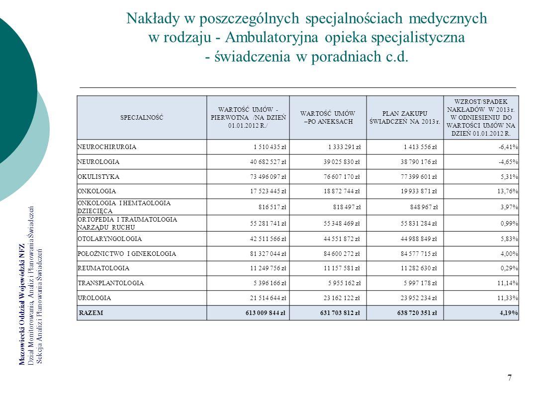Mazowiecki Oddział Wojewódzki NFZ Dział Monitorowania, Analiz i Planowania Świadczeń Sekcja Analiz i Planowania Świadczeń 28 Mazowiecki OW NFZ - plany finansowe w latach 2008-2013
