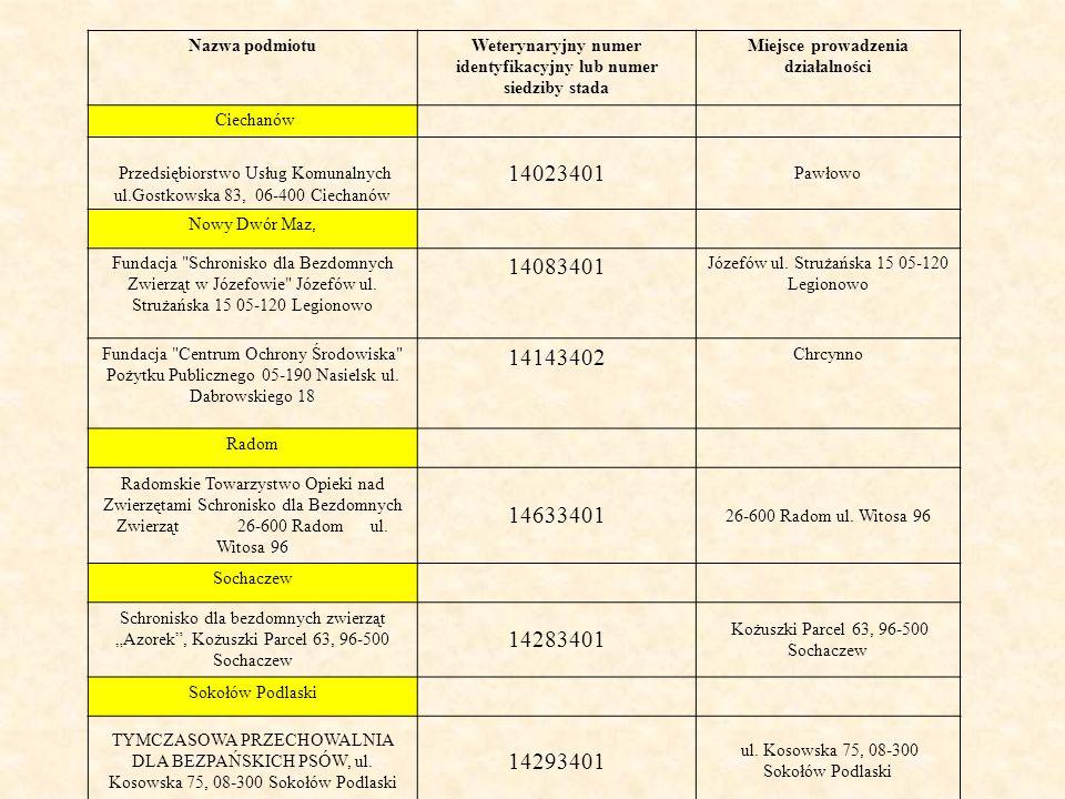 Nazwa podmiotuWeterynaryjny numer identyfikacyjny lub numer siedziby stada Miejsce prowadzenia działalności Ciechanów Przedsiębiorstwo Usług Komunalnych ul.Gostkowska 83, 06-400 Ciechanów 14023401 Pawłowo Nowy Dwór Maz, Fundacja Schronisko dla Bezdomnych Zwierząt w Józefowie Józefów ul.