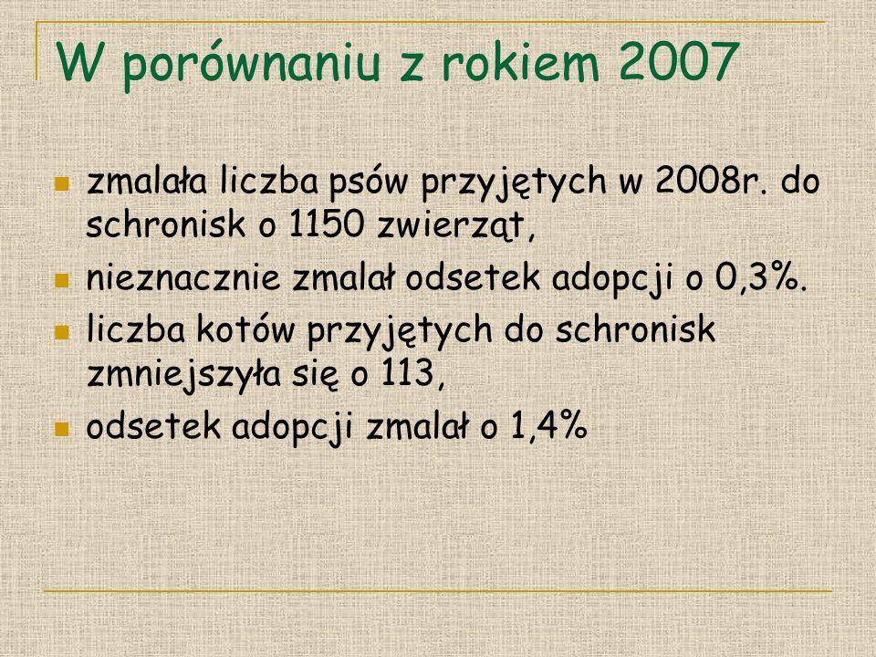 W porównaniu z rokiem 2007 zmalała liczba psów przyjętych w 2008r.