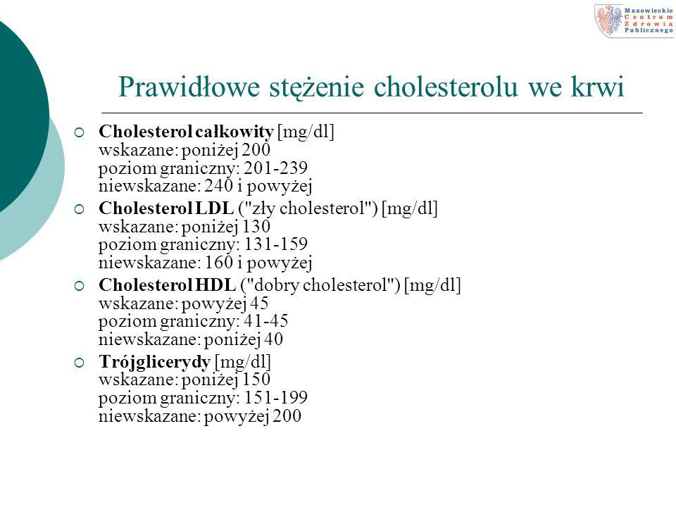 Prawidłowe stężenie cholesterolu we krwi Cholesterol całkowity [mg/dl] wskazane: poniżej 200 poziom graniczny: 201-239 niewskazane: 240 i powyżej Chol