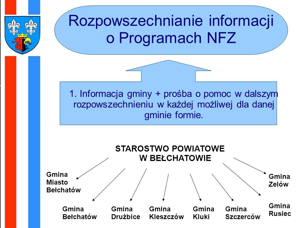 Rozpowszechnianie informacji o Programach NFZ 1.