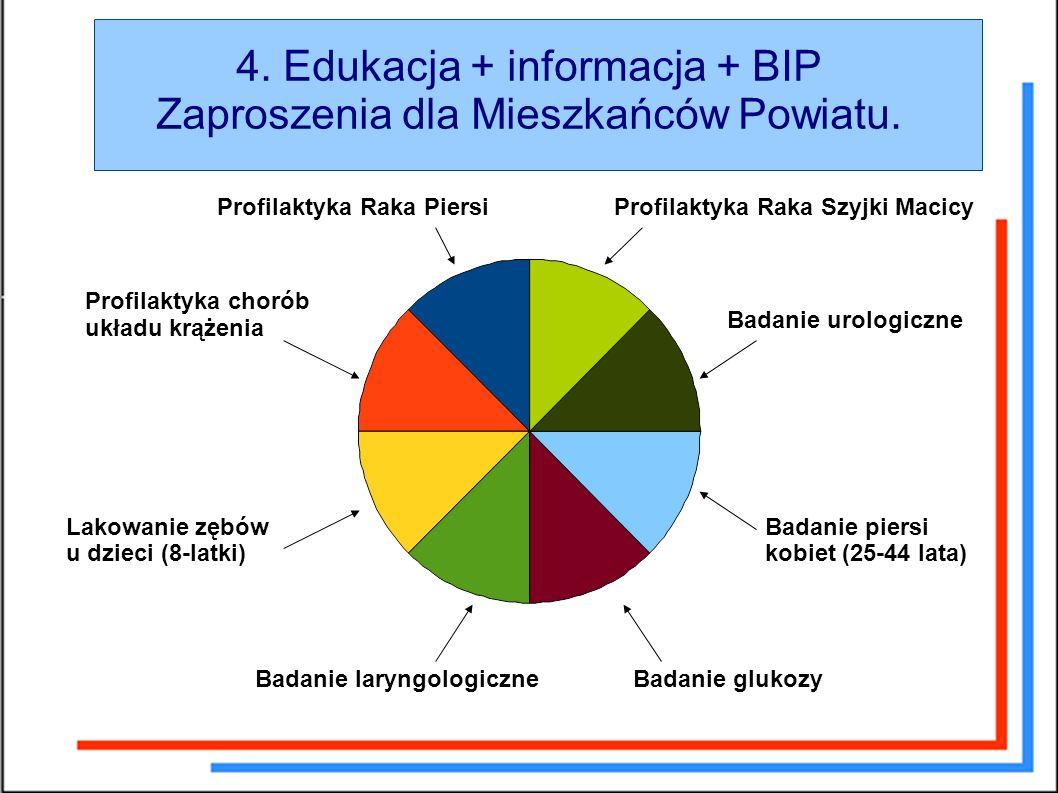 4. Edukacja + informacja + BIP Zaproszenia dla Mieszkańców Powiatu.